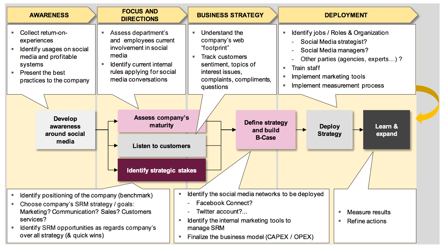 social crm structured approach graph